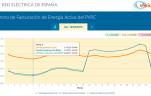 curva de precios PVPC esios