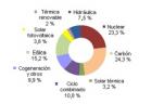 ree renovable agosto 2015