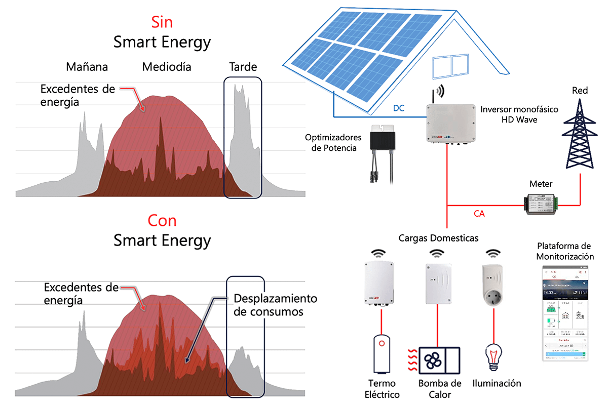solaredge_SmartEnergy