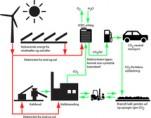 ¿Y si nuestros edificios fueran centrales eléctricas? La tercera revolución industrial por Jeremy Rifkin