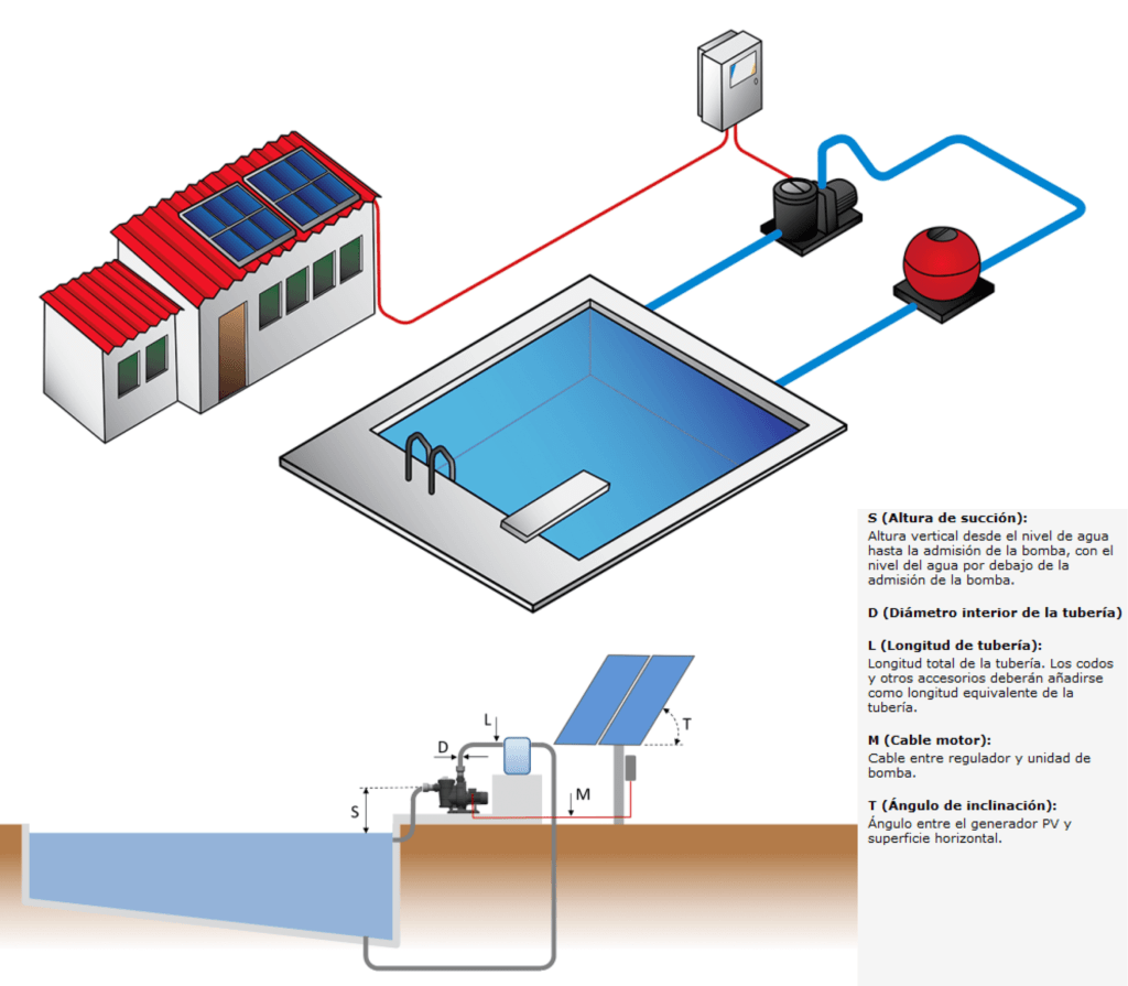 Piscinas solares energ tica futura la tienda del autoconsumo solar - Bomba piscina solar ...