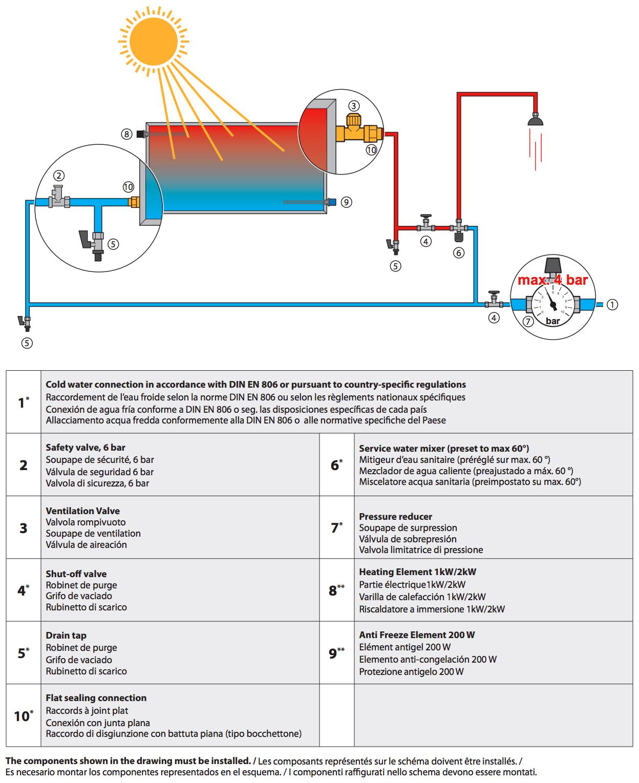 esquema funcionamiento solcrafte solar