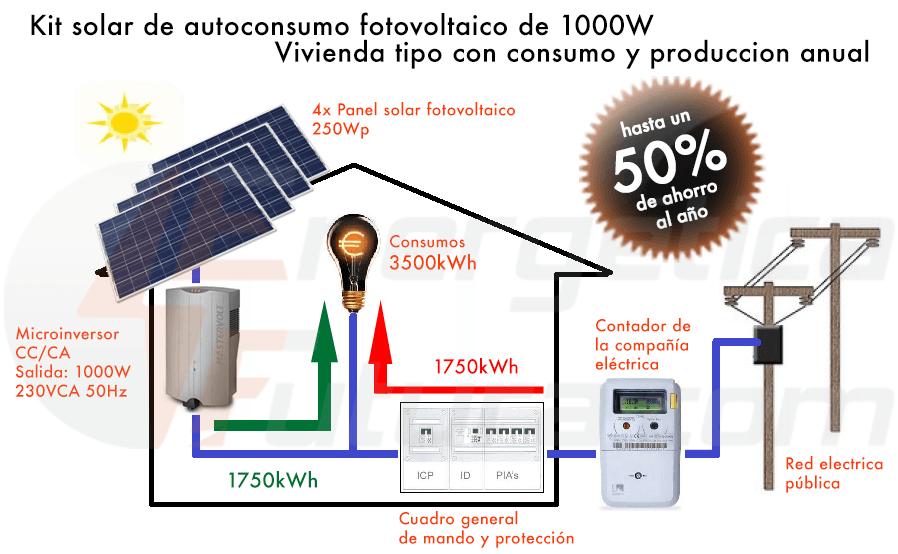 esquema kits de autoconsumo 1000W