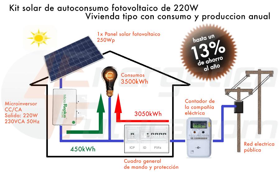 esquema kits de autoconsumo 250W