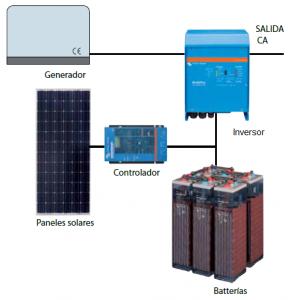 fotovoltaica-aislada-autoconsumo-cobra-288x300