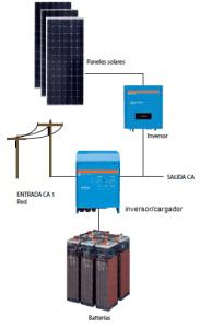 fotovoltaica-asistida-autoconsumo-cobra-183x300