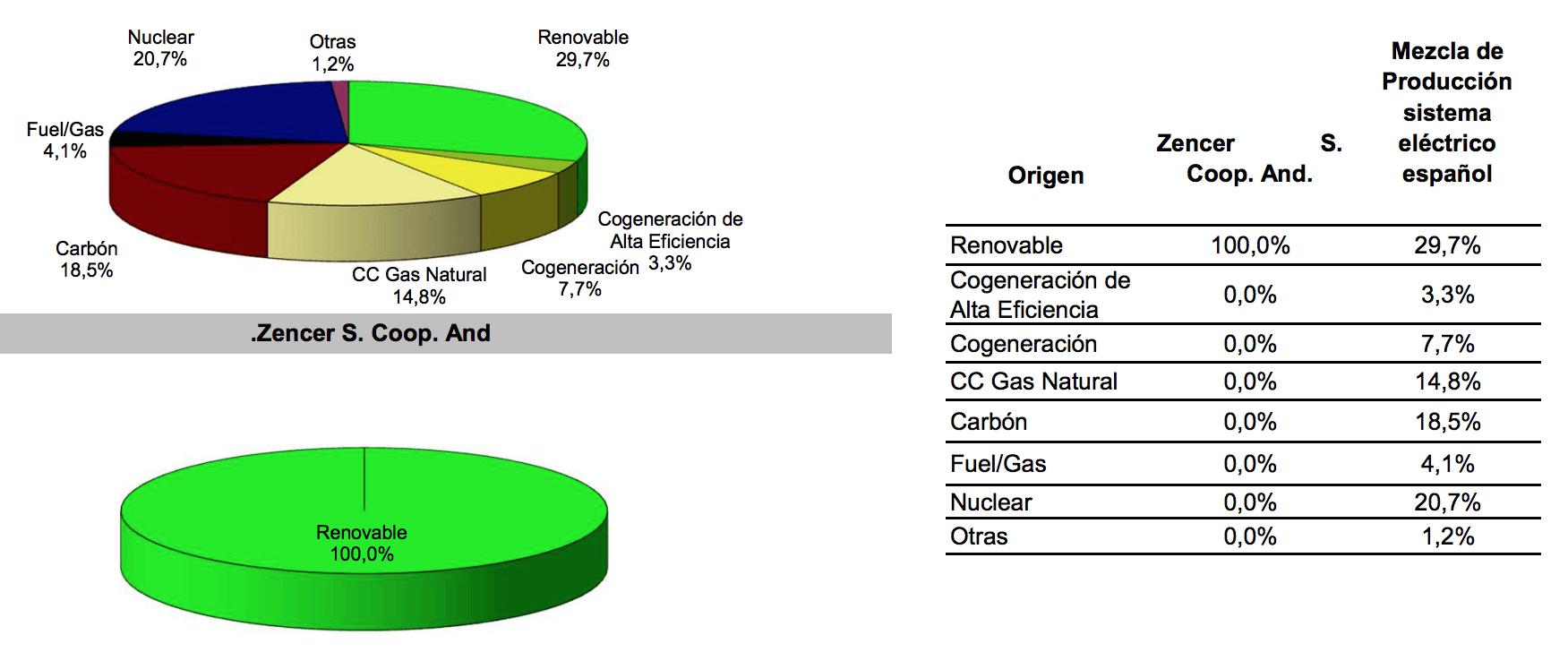 origen electricidad renovable zencer