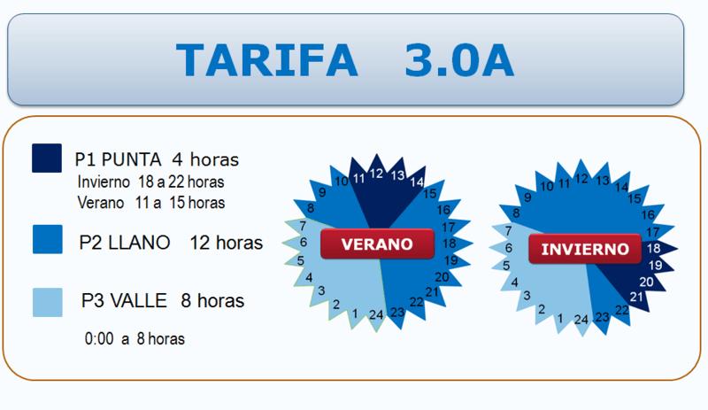 tarifa 3.0A Zencer
