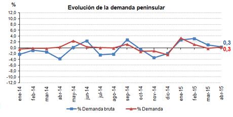 300415_Evolucion demanda peninsular