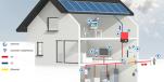 Cómo aprovechar al máximo el autoconsumo fotovoltaico con vertido cero