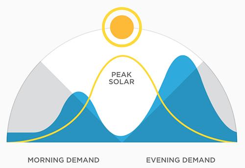 desplazamiento consumo energia solar tesla powerwall
