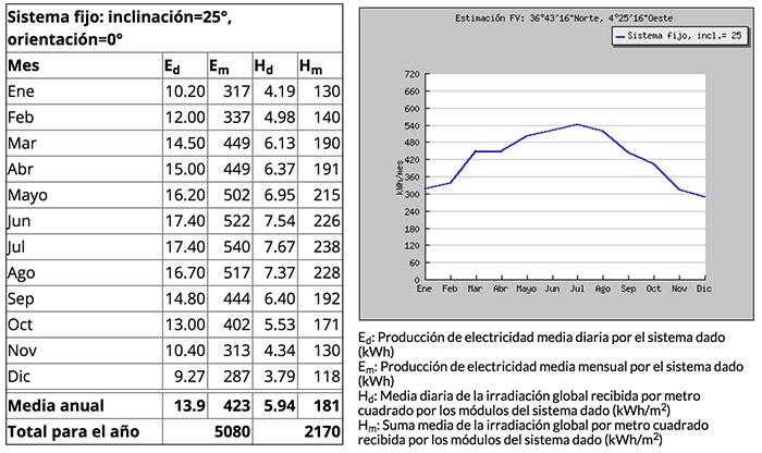 estimacion produccion 3kW