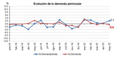 Evolucion_demanda_mayo_2015