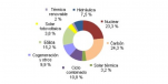 Agosto 2015: 31,7% de generación eléctrica renovable