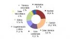 Diciembre 2015: 28,6% de generación eléctrica renovable