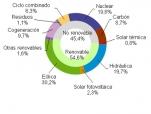 Febrero 2016: 54,6% de generación eléctrica renovable