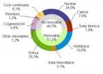 Marzo 2016: 51,3% de generación eléctrica renovable