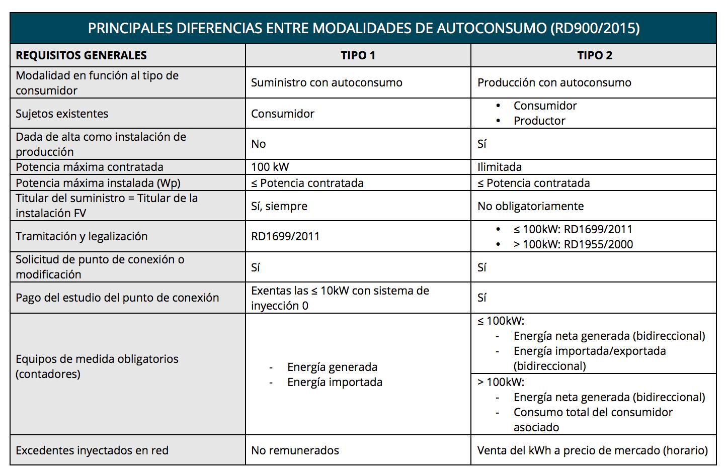 tabla autoconsumo tipo1 y tipo 2
