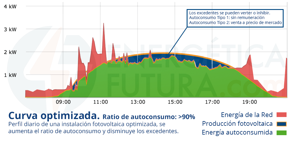 grafica_autoconsumo_directo_optimizado