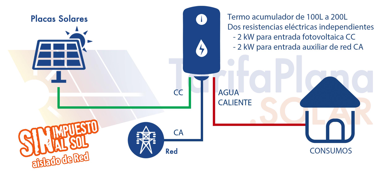 Placas solares para calentar agua elegant con lo que deja for Placas solares para calentar agua