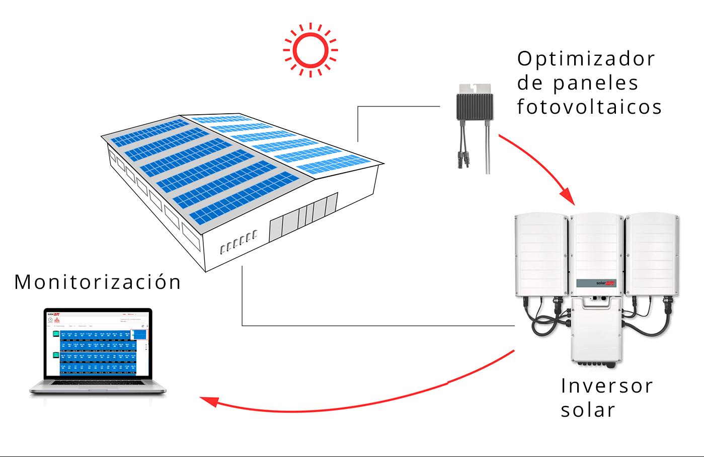 industrial_solaredge