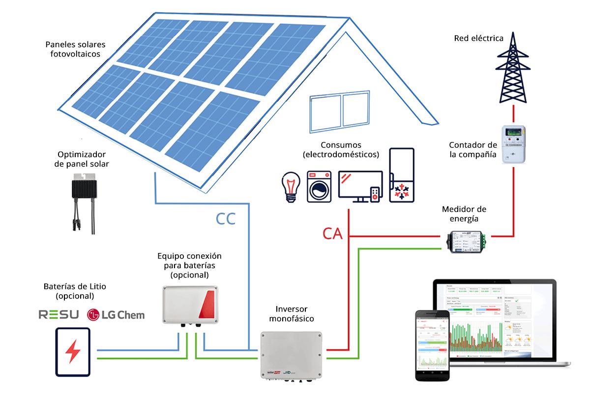 solaredge_tarifaplanasolar